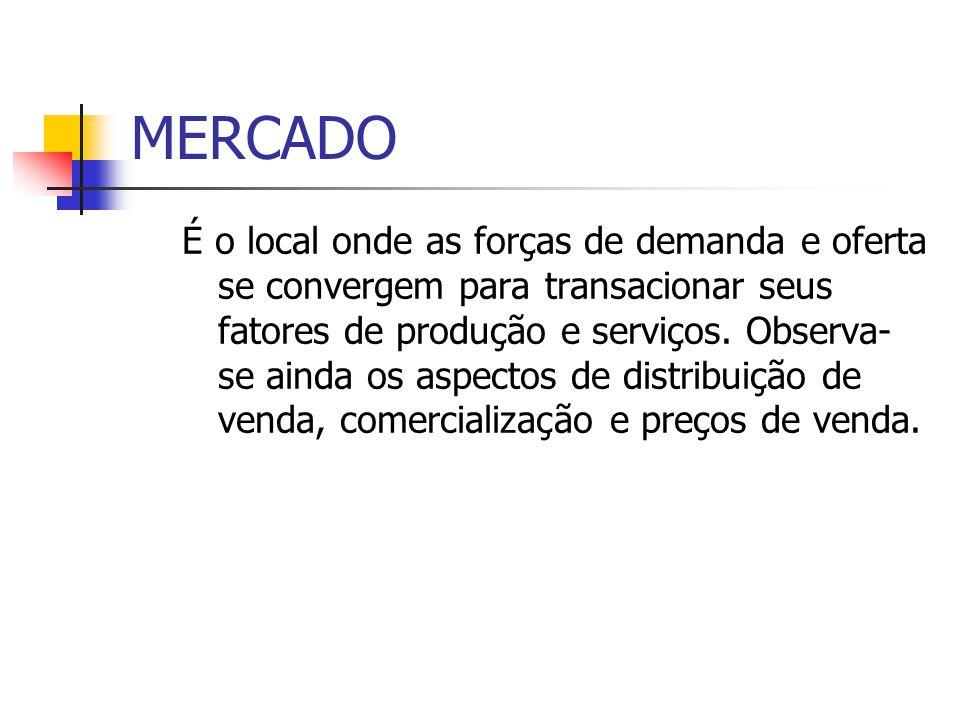 MERCADO É o local onde as forças de demanda e oferta se convergem para transacionar seus fatores de produção e serviços.