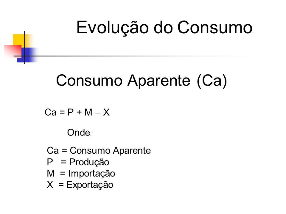 Evolução do Consumo Consumo Aparente (Ca) Ca = P + M – X Onde : Ca = Consumo Aparente P = Produção M = Importação X = Exportação