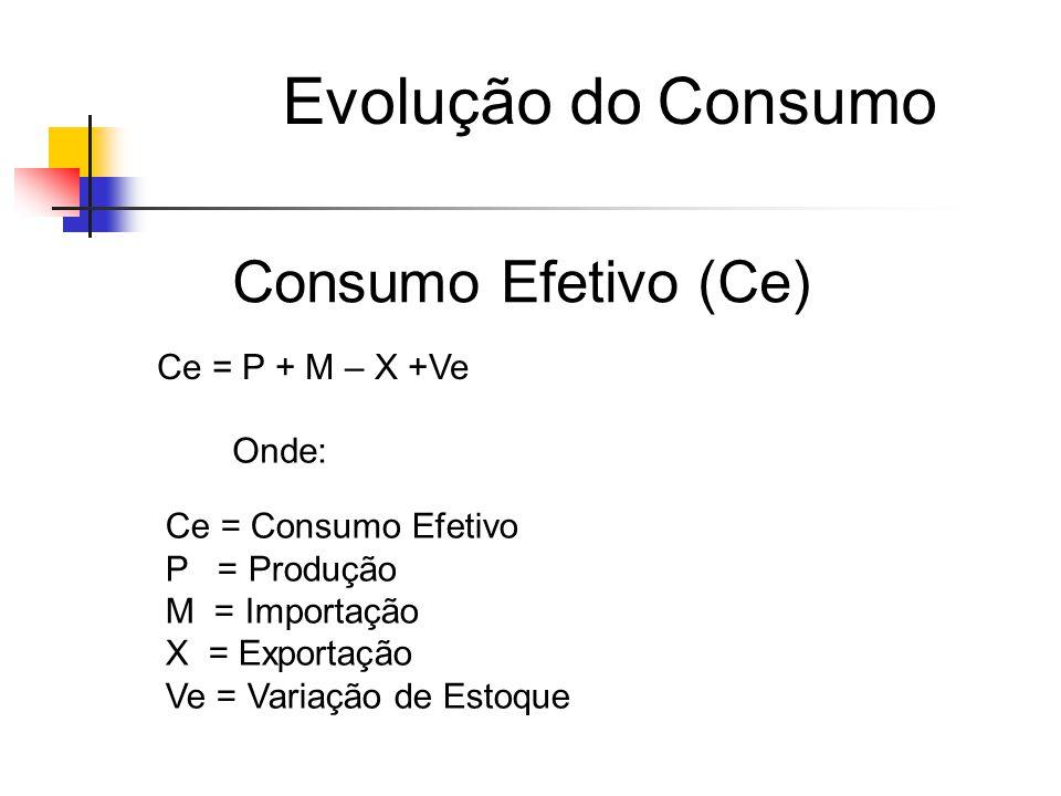 Consumo Efetivo (Ce) Ce = P + M – X +Ve Onde: Ce = Consumo Efetivo P = Produção M = Importação X = Exportação Ve = Variação de Estoque Evolução do Consumo