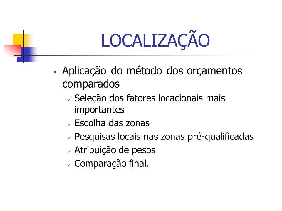 LOCALIZAÇÃO  Aplicação do método dos orçamentos comparados Seleção dos fatores locacionais mais importantes Escolha das zonas Pesquisas locais nas zonas pré-qualificadas Atribuição de pesos Comparação final.