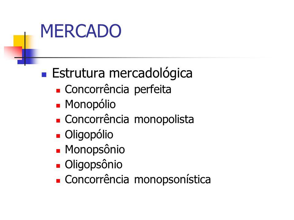 Estrutura mercadológica Concorrência perfeita Monopólio Concorrência monopolista Oligopólio Monopsônio Oligopsônio Concorrência monopsonística MERCADO