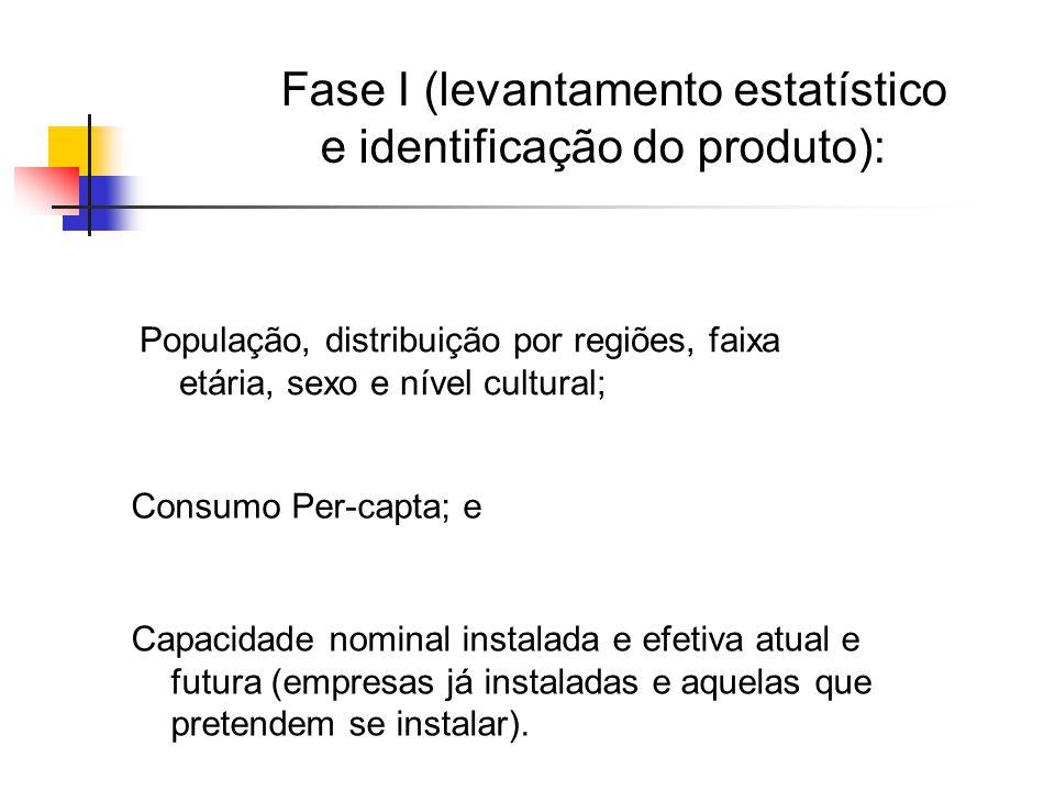Fase II (estudo de mercado): Identificar seus concorrentes; Tipo de concorrência; Verificar a demanda aparente e efetiva (esta quando for possível) do produto a ser comercializado; Analisar o produto do ponto de vista local;