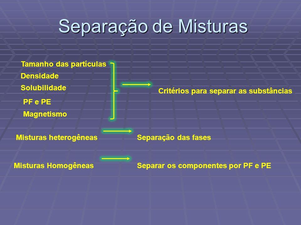 Tamanho das partículas Densidade Solubilidade PF e PE Critérios para separar as substâncias Separação das fasesMisturas heterogêneas Misturas Homogêne
