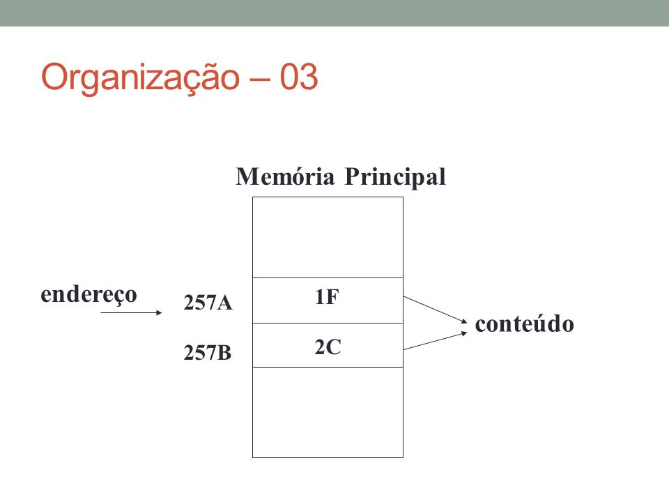 Organização – 04 M bits........End. 0 End. 1 End.