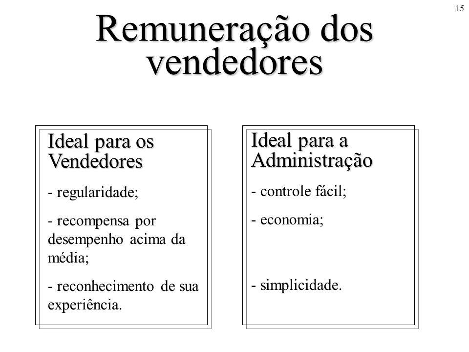 15 Remuneração dos vendedores Ideal para os Vendedores - regularidade; - recompensa por desempenho acima da média; - reconhecimento de sua experiência.