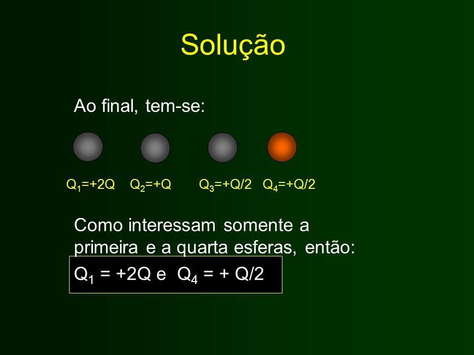 Solução Ao final, tem-se: Q 1 =+2QQ 2 =+QQ 3 =+Q/2Q 4 =+Q/2 Como interessam somente a primeira e a quarta esferas, então: Q 1 = +2Q e Q 4 = + Q/2
