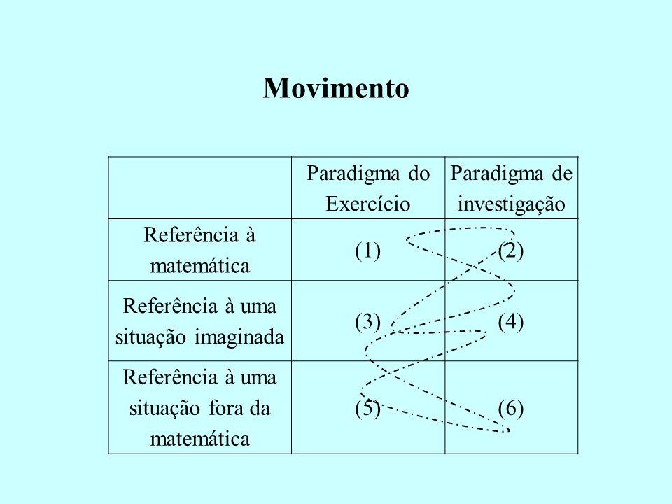Movimento Paradigma do Exercício Paradigma de investigação Referência à matemática (1)(2) Referência à uma situação imaginada (3)(4) Referência à uma
