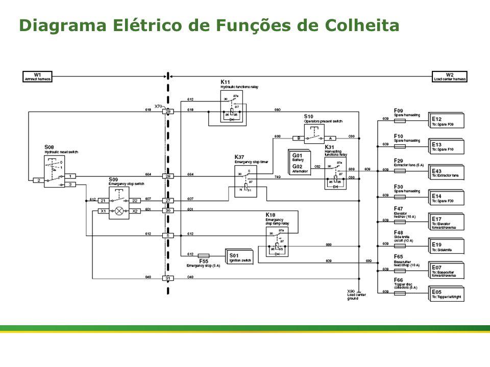  Colhedora de Cana 3520 & 3522 : Rolos Alimentadores   Janeiro, 201012 Diagrama Elétrico de Funções de Colheita