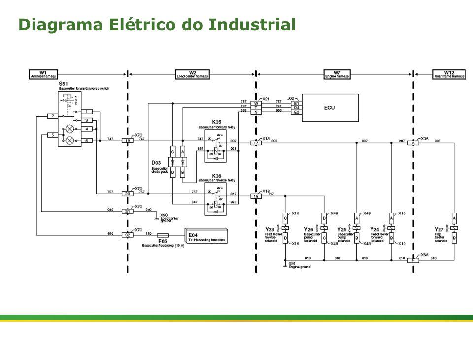  Colhedora de Cana 3520 & 3522 : Rolos Alimentadores   Janeiro, 201013 Diagrama Elétrico do Industrial