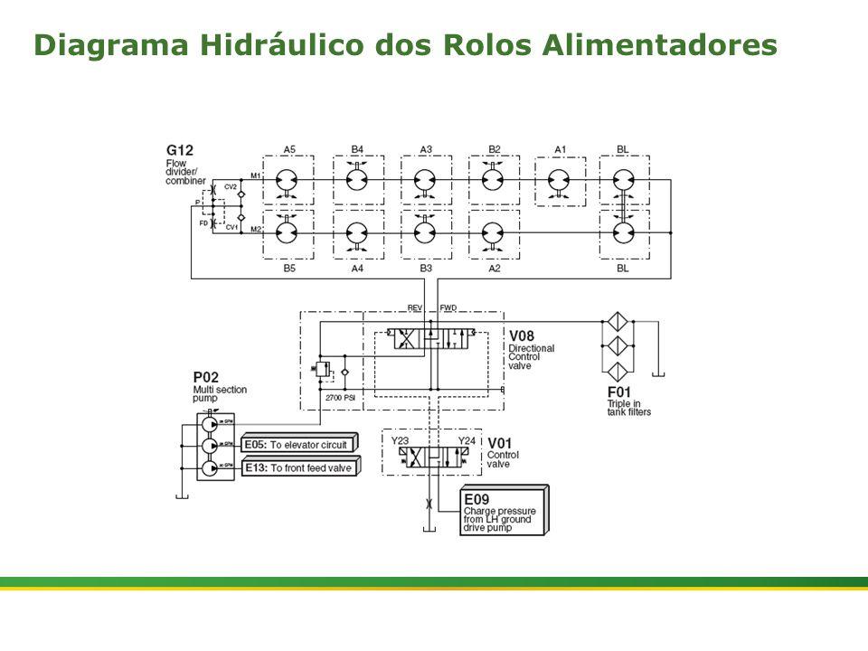  Colhedora de Cana 3520 & 3522 : Rolos Alimentadores   Janeiro, 201014 Diagrama Hidráulico dos Rolos Alimentadores