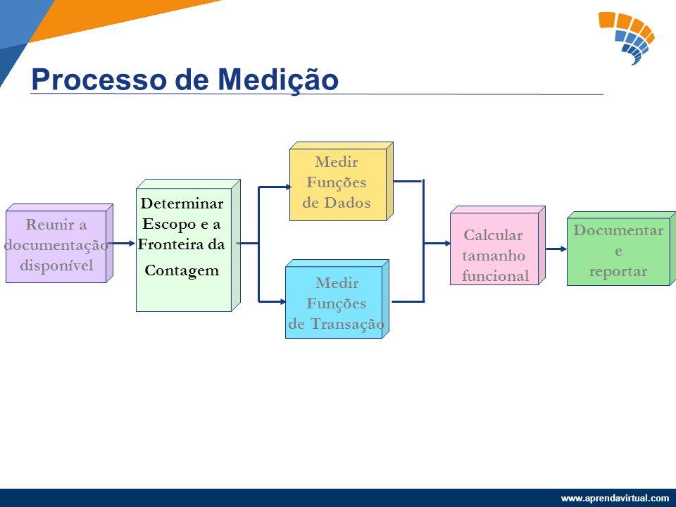 www.aprendavirtual.com Processo de Medição Reunir a documentação disponível Determinar Escopo e a Fronteira da Contagem Medir Funções de Dados Medir F