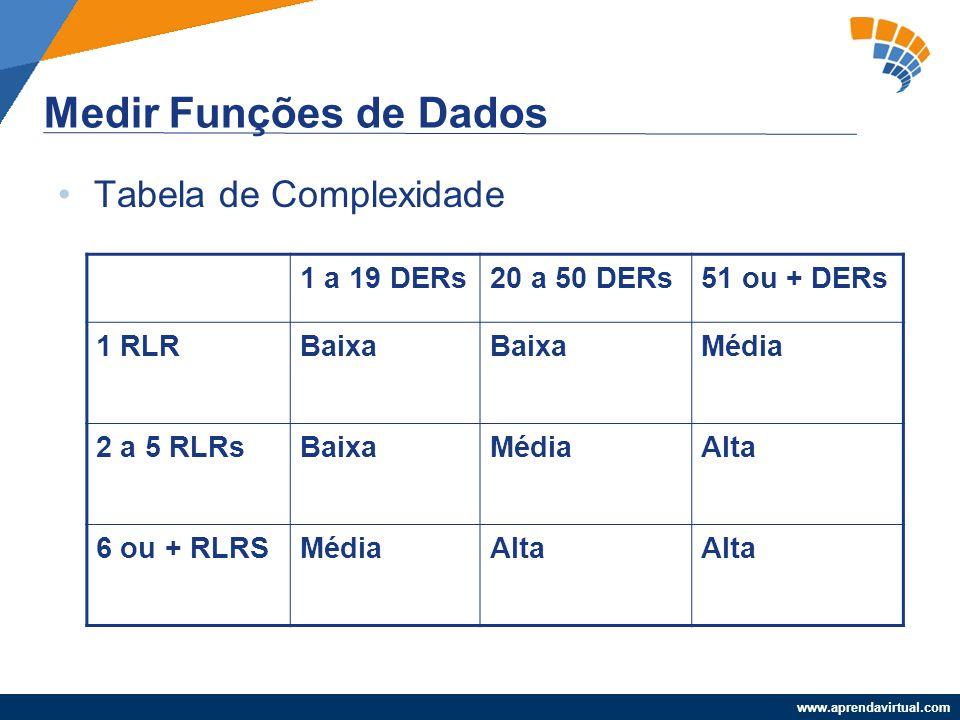 www.aprendavirtual.com Medir Funções de Dados Tabela de Complexidade 1 a 19 DERs20 a 50 DERs51 ou + DERs 1 RLRBaixa Média 2 a 5 RLRsBaixaMédiaAlta 6 o