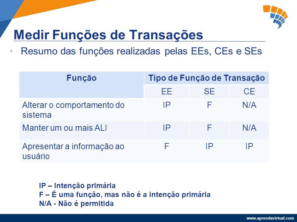 www.aprendavirtual.com Resumo das funções realizadas pelas EEs, CEs e SEs Medir Funções de Transações FunçãoTipo de Função de Transação EESECE Alterar