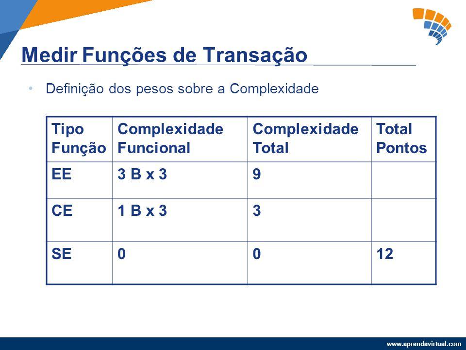 www.aprendavirtual.com Medir Funções de Transação Definição dos pesos sobre a Complexidade Tipo Função Complexidade Funcional Complexidade Total Total