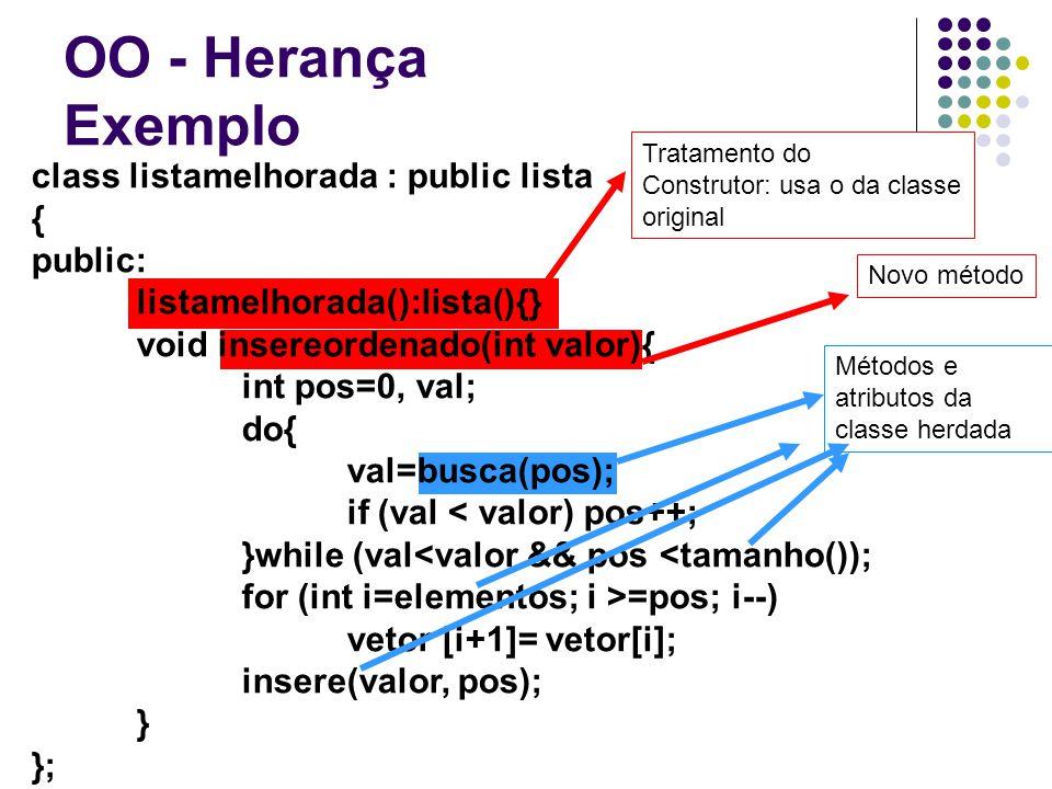 OO - Herança Exemplo class listamelhorada : public lista { public: listamelhorada():lista(){} void insereordenado(int valor){ int pos=0, val; do{ val=busca(pos); if (val < valor) pos++; }while (val<valor && pos <tamanho()); for (int i=elementos; i >=pos; i--) vetor [i+1]= vetor[i]; insere(valor, pos); } }; Tratamento do Construtor: usa o da classe original Novo método Métodos e atributos da classe herdada