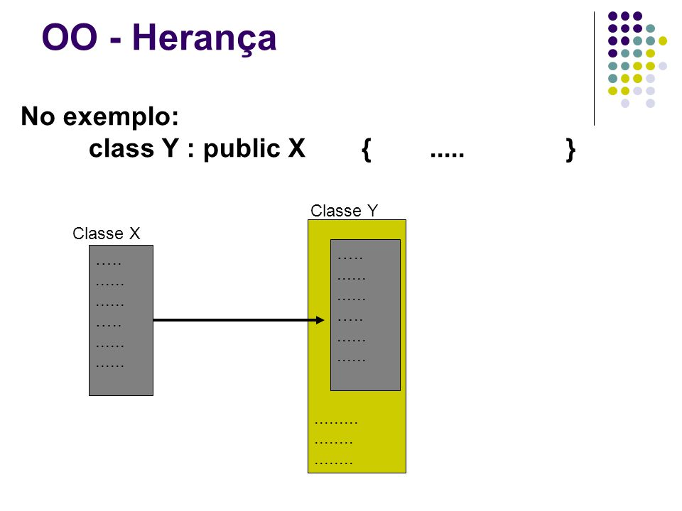 OO - Herança Exemplo class lista { public: lista(); void insere(int, int); int busca(int); int tamanho(); void inicializa(); private: int vetor[100]; int elementos; }; l