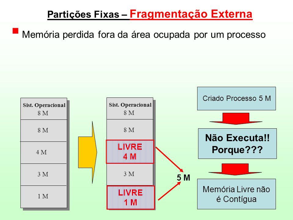 Partições Fixas – Fragmentação Externa  Memória perdida fora da área ocupada por um processo 1 M 3 M 4 M 8 M Sist. Operacional LIVRE 3 M LIVRE 8 M Si