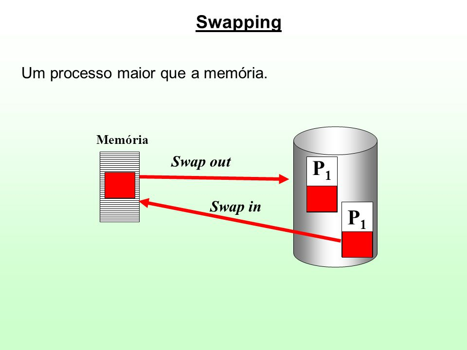 P1P1 P1P1 Swap out Swap in Memória Um processo maior que a memória.