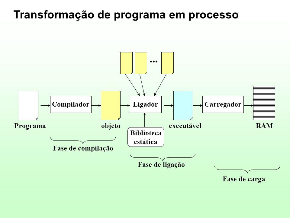 Transformação de programa em processo Programa Compilador objeto Ligador... executável Carregador RAM Biblioteca estática Fase de compilação Fase de l