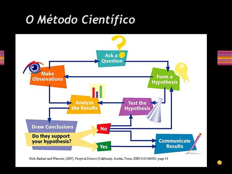 O método científico é um rigoroso processo pelo qual são testadas novas idéias à cerca de como a natureza funciona.