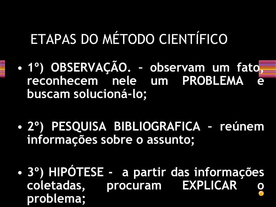 Observação ( formula uma pergunta) Pesquisa Bibliográfica Hipótese Experiências Conclusão