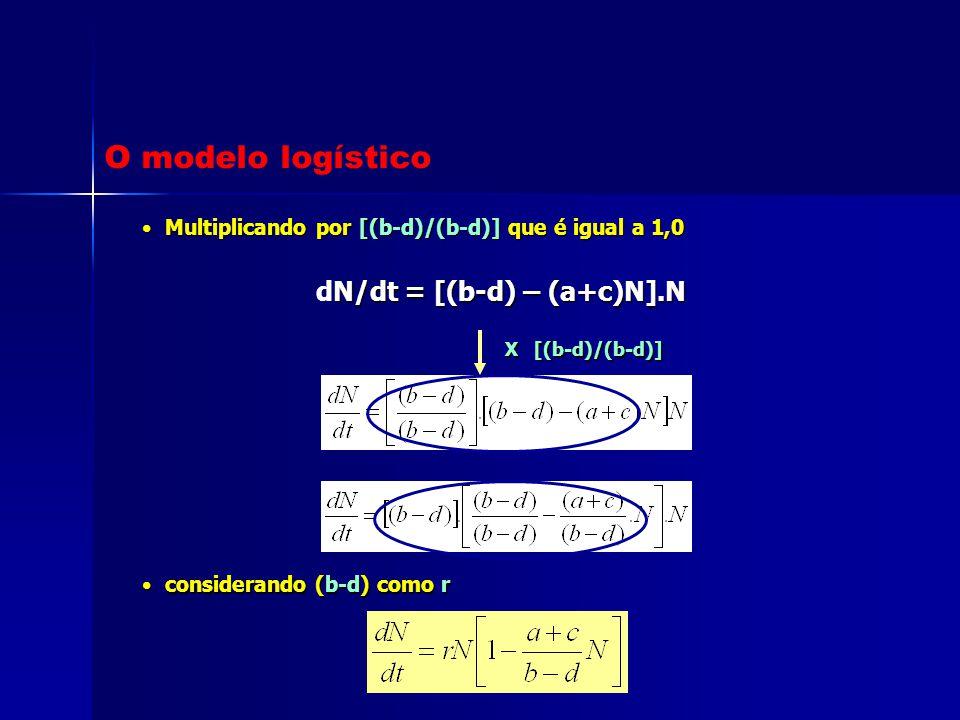 Multiplicando por [(b-d)/(b-d)] que é igual a 1,0 Multiplicando por [(b-d)/(b-d)] que é igual a 1,0 N/dt = [(b-d) – (a+c)N].N dN/dt = [(b-d) – (a+c)N]