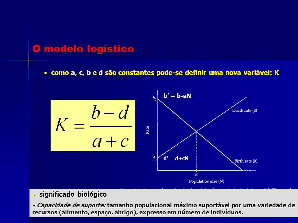 como a, c, b e d são constantes pode-se definir uma nova variável: K como a, c, b e d são constantes pode-se definir uma nova variável: K = b-aN b' =