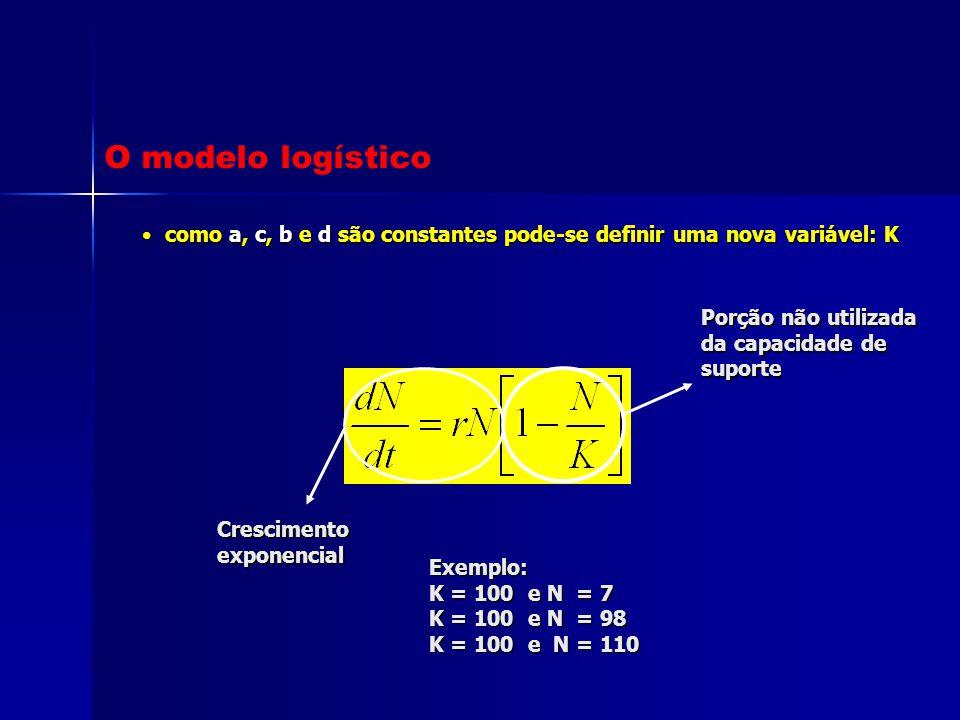 como a, c, b e d são constantes pode-se definir uma nova variável: K como a, c, b e d são constantes pode-se definir uma nova variável: K Porção não u