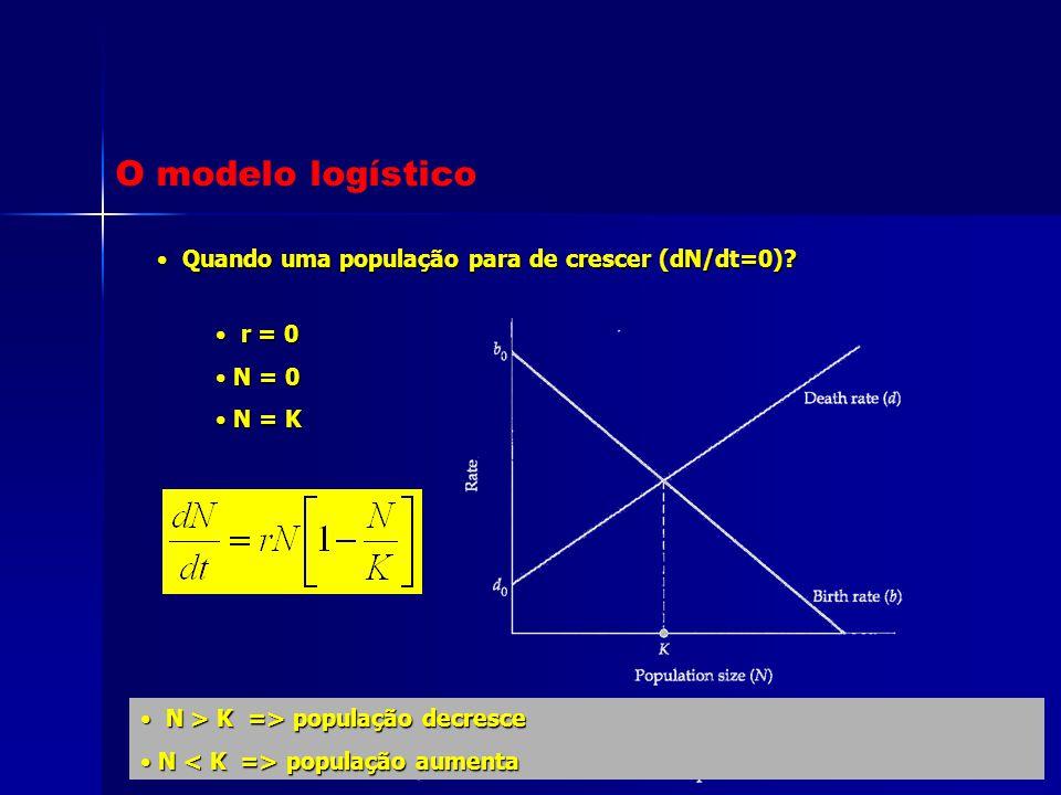 Quando uma população para de crescer (dN/dt=0)? Quando uma população para de crescer (dN/dt=0)? r = 0 r = 0 N = 0 N = 0 N = K N = K N > K => população