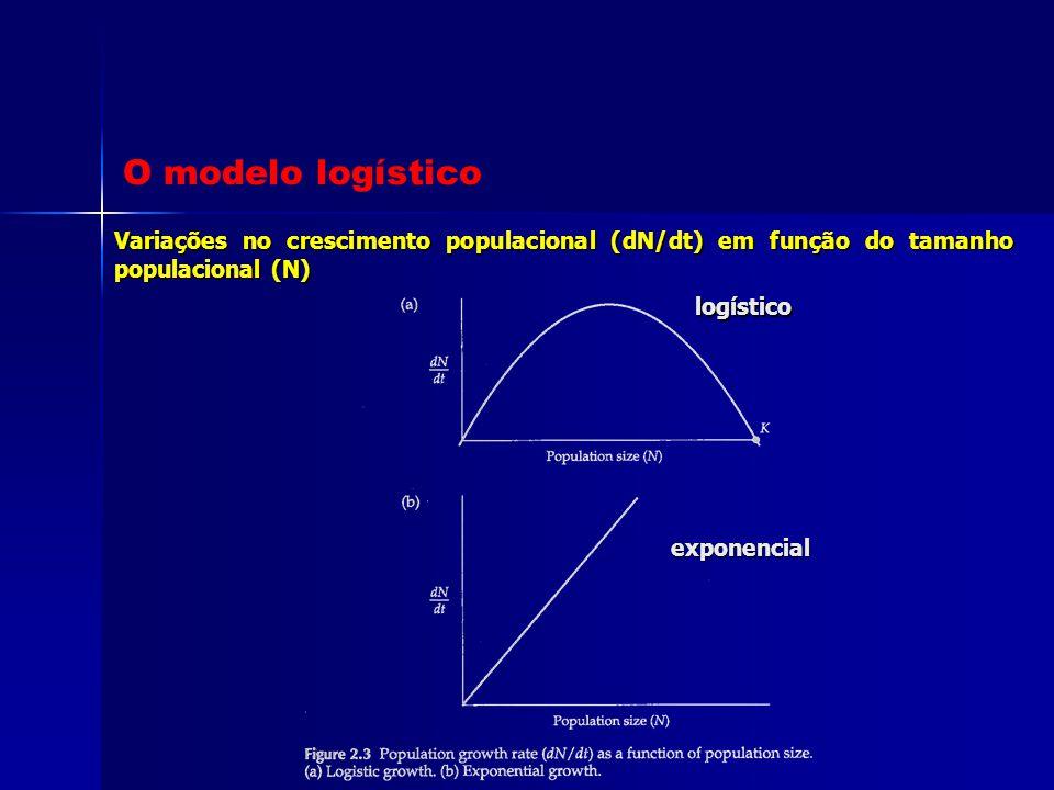 Variações no crescimento populacional (dN/dt) em função do tamanho populacional (N) O modelo logístico logístico exponencial