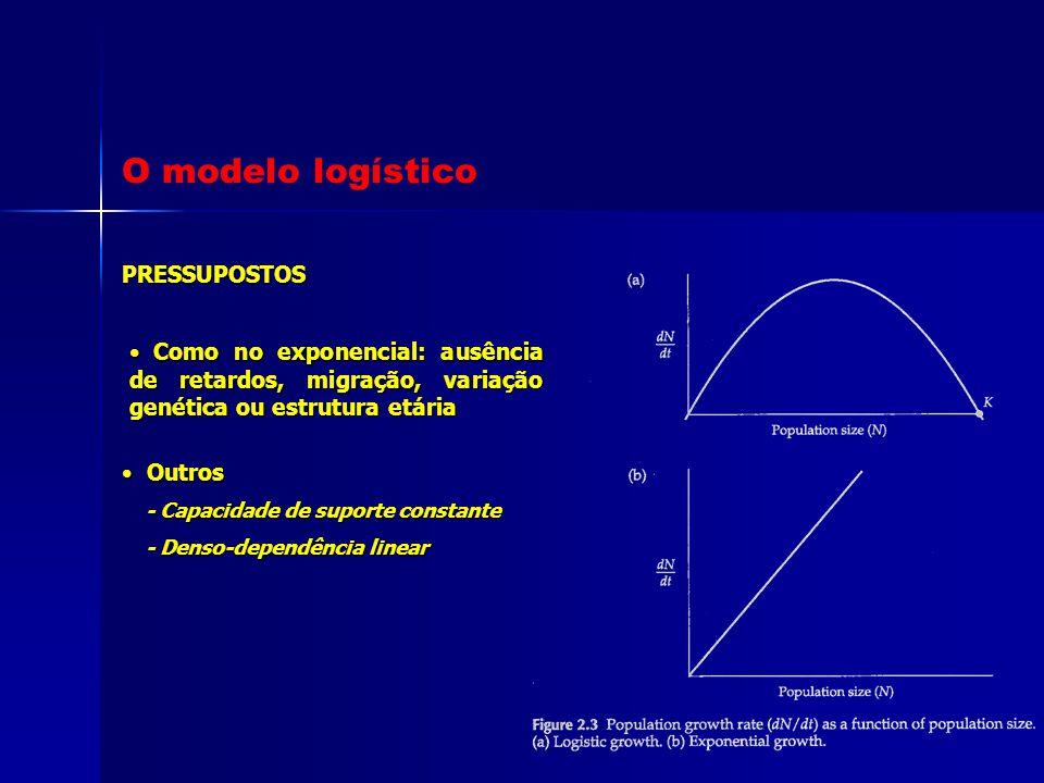 PRESSUPOSTOS Como no exponencial: ausência de retardos, migração, variação genética ou estrutura etária Como no exponencial: ausência de retardos, mig