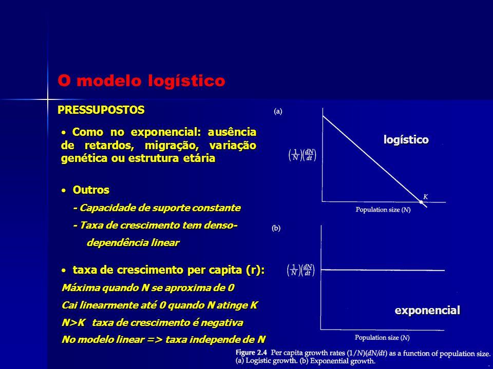 taxa de crescimento per capita (r): taxa de crescimento per capita (r): Máxima quando N se aproxima de 0 Cai linearmente até 0 quando N atinge K N>K t