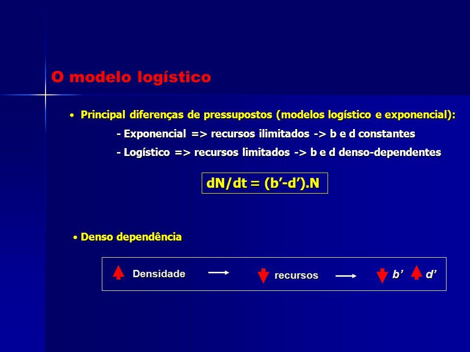 O modelo logístico Principal diferenças de pressupostos (modelos logístico e exponencial): Principal diferenças de pressupostos (modelos logístico e e