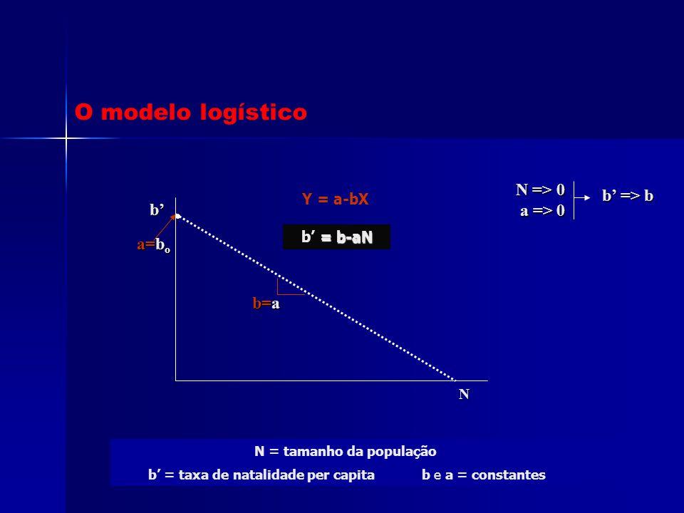 Y = a-bX N = tamanho da população b' = taxa de natalidade per capita b e a = constantes O modelo logístico N b' = b-aN b' = b-aN a=b o b=a N => 0 a =>