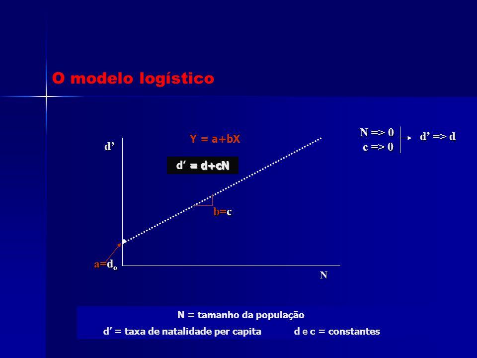 Y = a+bX N = tamanho da população d' = taxa de natalidade per capita d e c = constantes O modelo logístico N d' = d+cN d' = d+cN a=d o b=c N => 0 c =>
