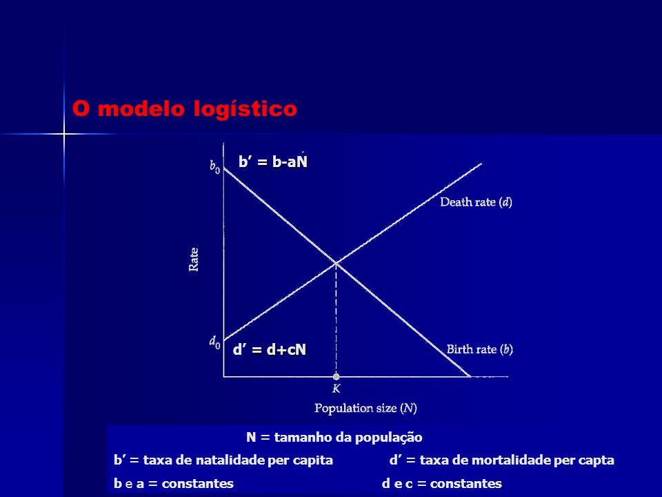 = b-aN b' = b-aN = d+cN d' = d+cN N = tamanho da população b' = taxa de natalidade per capita d' = taxa de mortalidade per capta b e a = constantes d