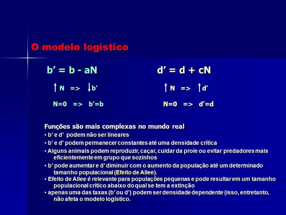 = b - aN b' = b - aN N => b' N => b' N=0 => b'=b N=0 => b'=b = d + cN d' = d + cN N => d' N => d' N=0 => d'=d N=0 => d'=d Funções são mais complexas n