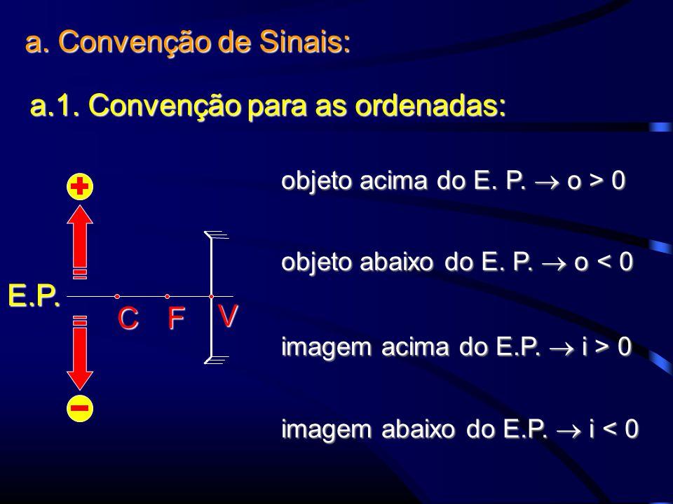 a. Convenção de Sinais: a.1. Convenção para as ordenadas: objeto acima do E.