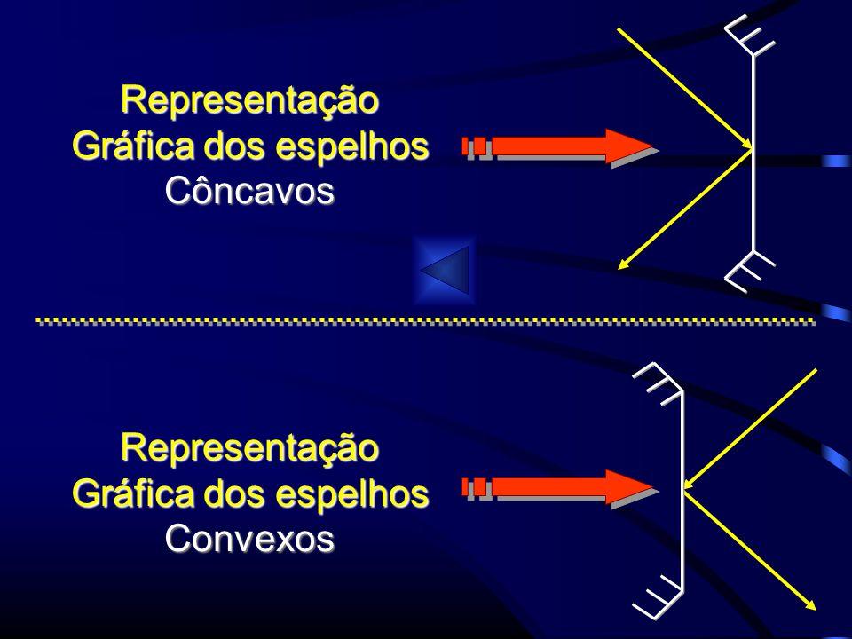 Representação Gráfica dos espelhos Côncavos Representação Convexos