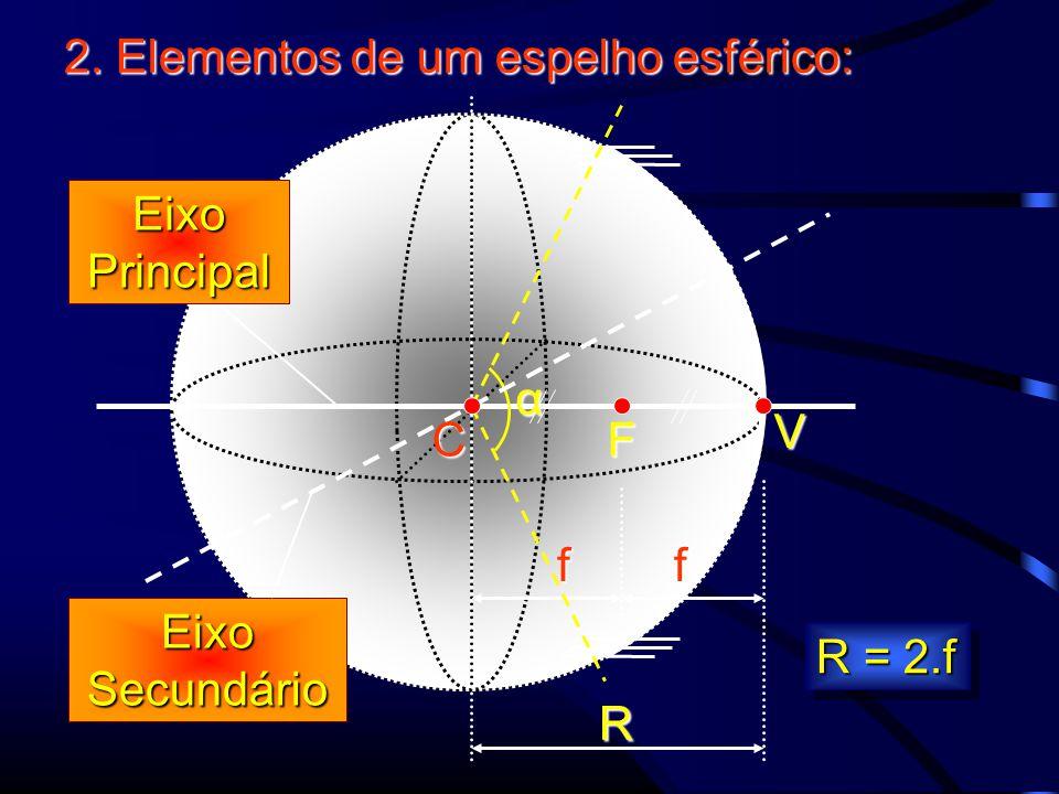 2. Elementos de um espelho esférico: R ff α EixoPrincipal EixoSecundário R = 2.f FVC