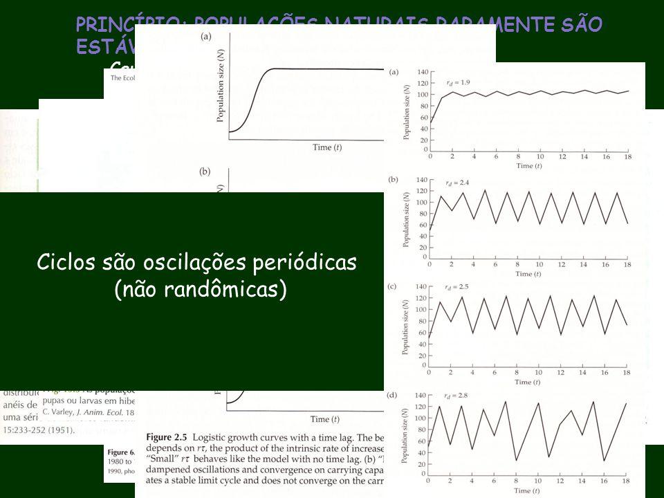 PRINCÍPIO: POPULAÇÕES NATURAIS RARAMENTE SÃO ESTÁVEIS Causas das Flutuações: intrínsecas e extrínsecas. Ciclos são oscilações periódicas (não randômic