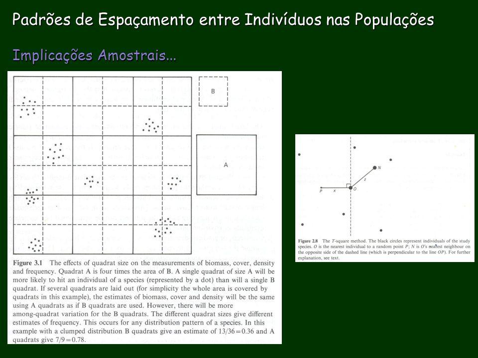 Evolução nas Características do HistVida Ecologia de Populações Flutuação Regulação, etc.