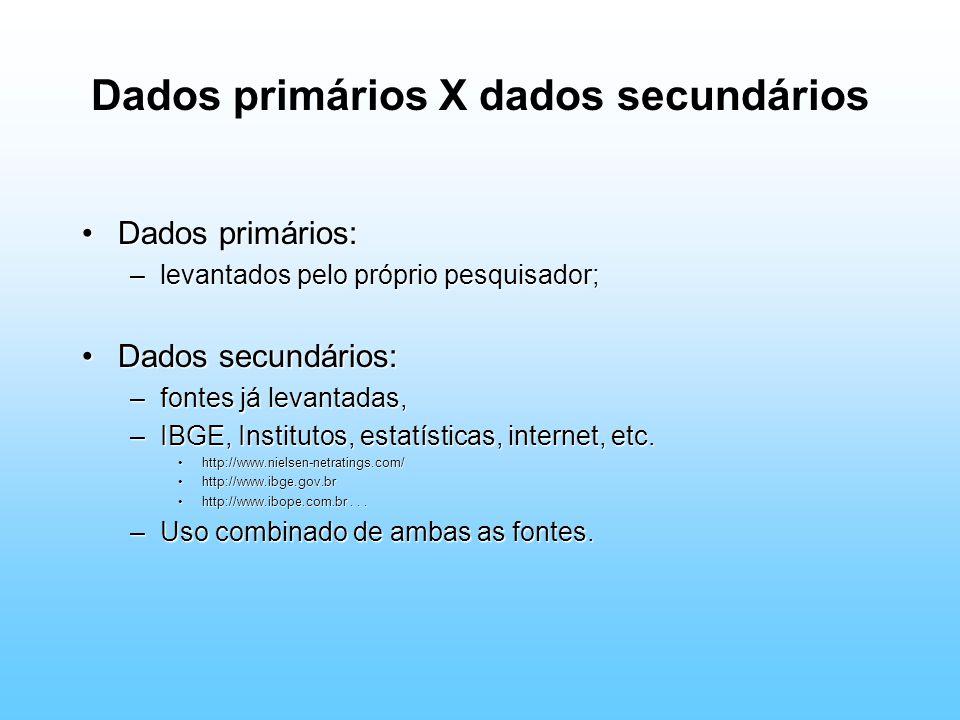 Dados primários X dados secundários Dados primários:Dados primários: –levantados pelo próprio pesquisador; Dados secundários:Dados secundários: –fontes já levantadas, –IBGE, Institutos, estatísticas, internet, etc.