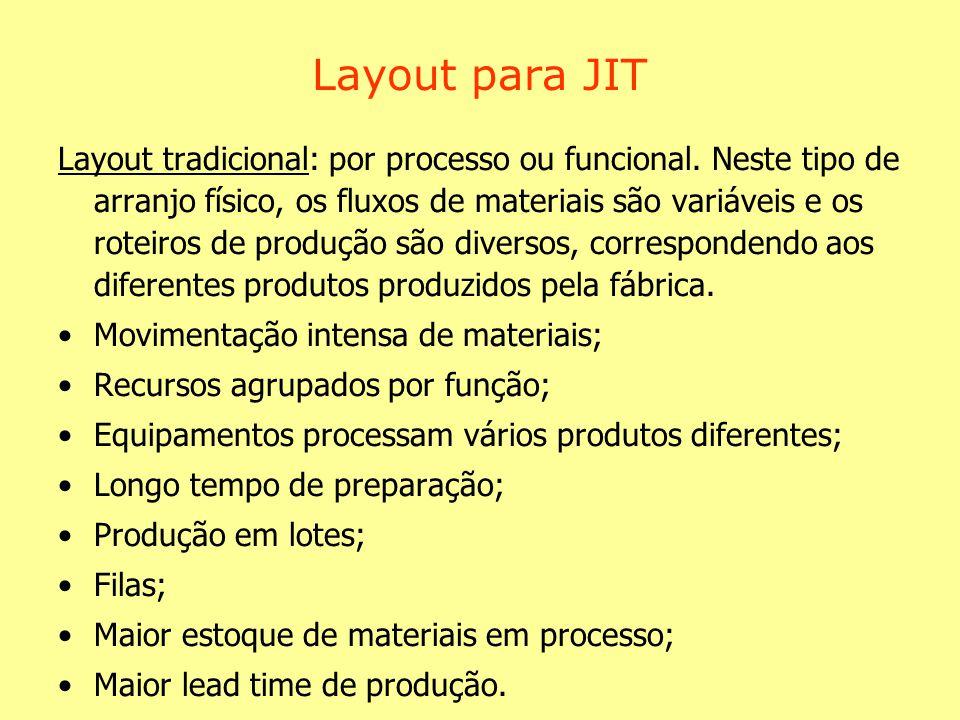 Layout para JIT Layout tradicional: por processo ou funcional. Neste tipo de arranjo físico, os fluxos de materiais são variáveis e os roteiros de pro