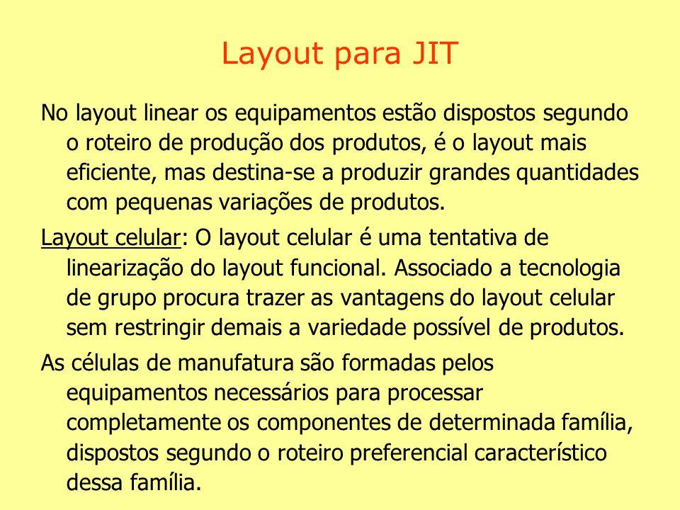 Layout para JIT No layout linear os equipamentos estão dispostos segundo o roteiro de produção dos produtos, é o layout mais eficiente, mas destina-se a produzir grandes quantidades com pequenas variações de produtos.