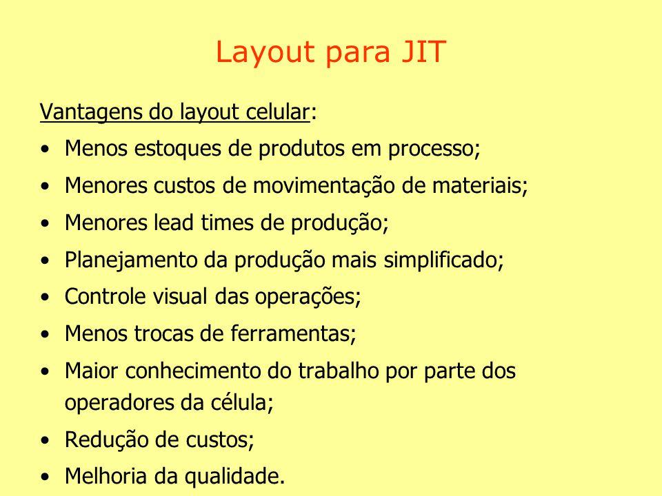 Layout para JIT Vantagens do layout celular: Menos estoques de produtos em processo; Menores custos de movimentação de materiais; Menores lead times d