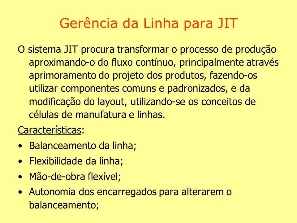 Gerência da Linha para JIT O sistema JIT procura transformar o processo de produção aproximando-o do fluxo contínuo, principalmente através aprimoramento do projeto dos produtos, fazendo-os utilizar componentes comuns e padronizados, e da modificação do layout, utilizando-se os conceitos de células de manufatura e linhas.