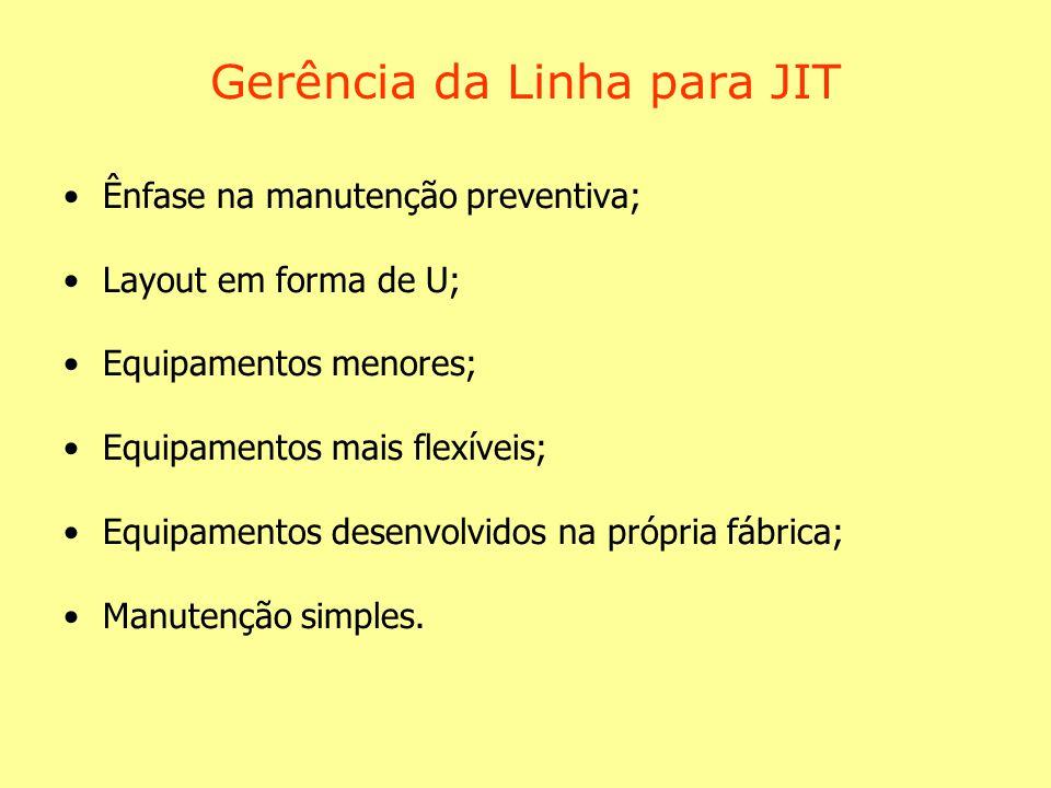 Gerência da Linha para JIT Ênfase na manutenção preventiva; Layout em forma de U; Equipamentos menores; Equipamentos mais flexíveis; Equipamentos desenvolvidos na própria fábrica; Manutenção simples.