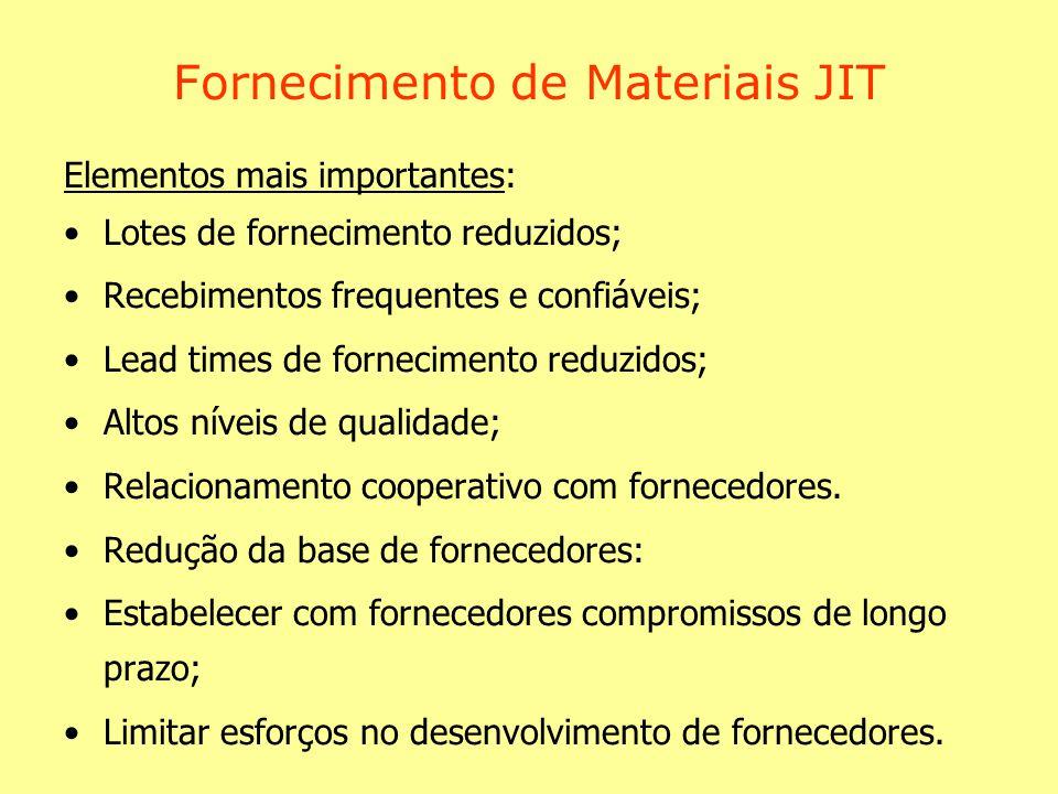 Fornecimento de Materiais JIT Elementos mais importantes: Lotes de fornecimento reduzidos; Recebimentos frequentes e confiáveis; Lead times de fornecimento reduzidos; Altos níveis de qualidade; Relacionamento cooperativo com fornecedores.
