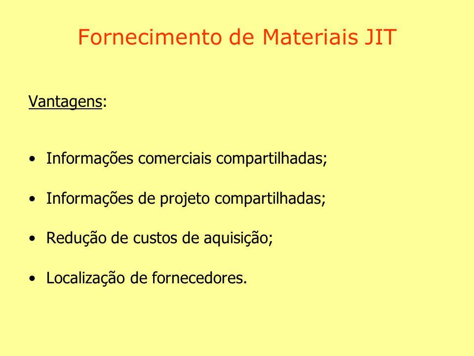 Fornecimento de Materiais JIT Vantagens: Informações comerciais compartilhadas; Informações de projeto compartilhadas; Redução de custos de aquisição; Localização de fornecedores.